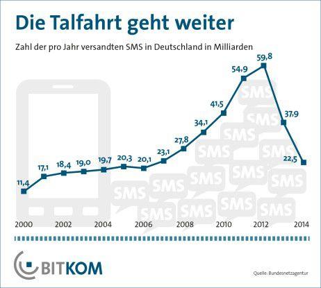 Um 41 Prozent ging die Zahl der versendeten SMS in Deutschland 2014 zurück.