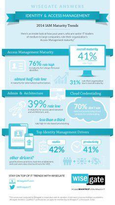 Umfragen bei IT-Entscheidern zeigen den Bedarf an einer Optimierung im Identity and Access Management.