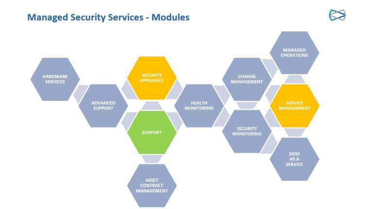 Managed Security Services bestehen typischerweise aus verschiedenen Modulen - Anwender können Hardware und Appliances als Services hinzukaufen, klassisches Monitoring oder sogar Management-Leistungen.