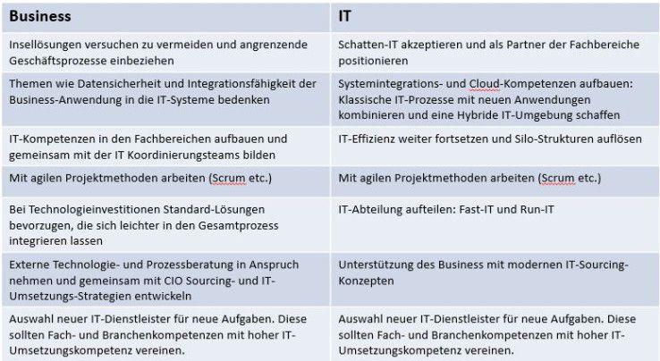 Empfehlungen für Business und IT für die Digitale Transformation