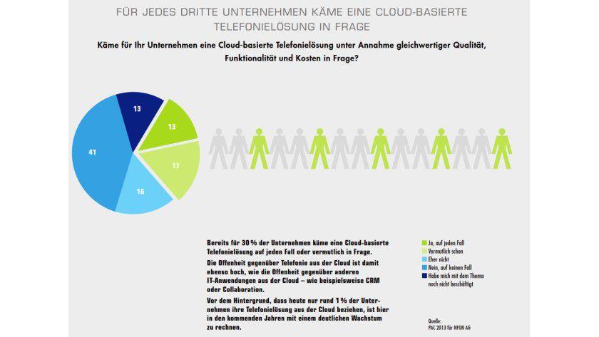Bild 2. Das Interesse an Cloud-Telefonie ist bei den Unternehmen hoch und steigt wieder, wie schon diese Studie von PAC und NFON zeigt (Quelle: PAC 2013 für NFON AG).