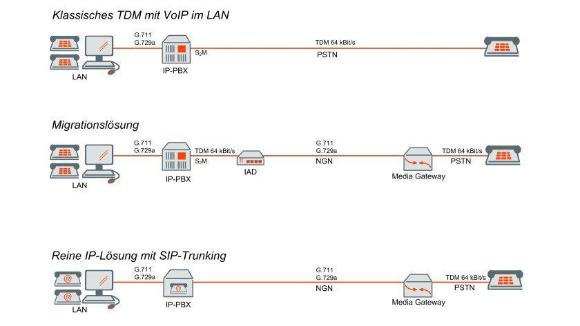 Bild 3. Funktionierte sie zunächst nur im LAN, schafft die IP-Telefonie heute mit SIP-Trunking auch aus der Cloud die nahtlose Verbindung zum klassischen Telefonnetz (Quelle: QSC AG).