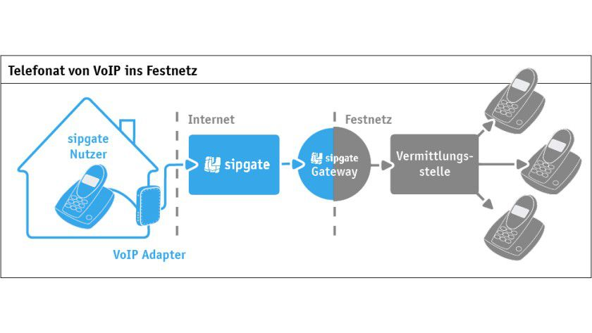Bild 5. Für den Nutzer geschieht der Übergang nahtlos und unbemerkt: Er telefoniert mit der IP-Lösung aus der Cloud problemlos ins Festnetz (Quelle: sip GmbH).