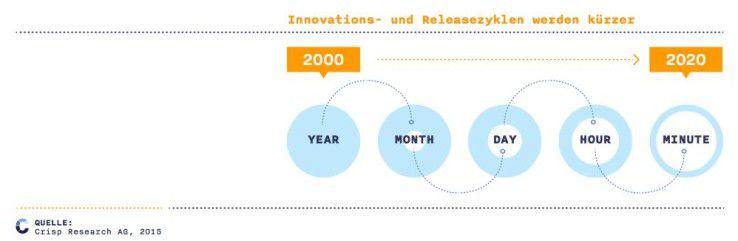 Wa?hrend beispielsweise noch vor drei Jahren die Mehrheit der eCommerce-Shop-Betreiber in Deutschland mit 1-2 Releases pro Monat auskam, liegt diese Anzahl bei vielen Betreibern mittlerweile ta?glich vor.