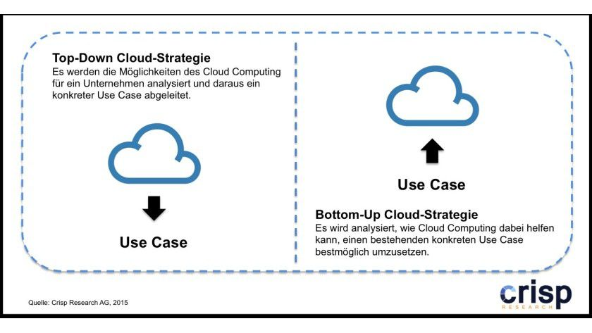 Top-Down und Bottom-Up Cloud-Strategie