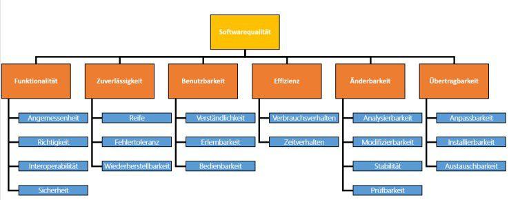Das ISO-9126 Qualitätsmodell
