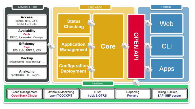Die Grafik zeigt, dass bereits eine große Anzahl der in openATTIC verfügbaren Services und Werkzeuge aus dem Open Source-Umfeld stammen.