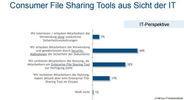 Unternehmen gehen unterschiedlich mit dem immanenten Data-Leakage-Problem um.