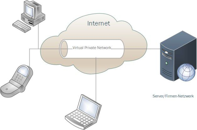 Einfach nur ein sicherer Tunnel durch das Internet: Mit Hilfe von VPNs können Netze aber auch einzelne Clients sicher und transparent an ein Unternehmensnetzwerk angebunden werden.