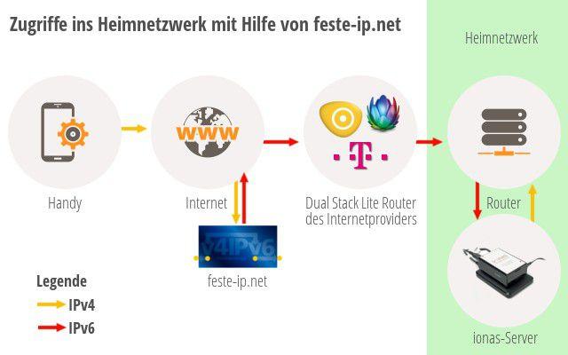 Dank einer zusätzlichen Software auf dem ionas-Server ist ein Zugriff auch aus IPv4-Netzen heraus möglich. Dabei übernimmt ein Dienst, wie er zum Beispiel von feste-ip.net angeboten wird, die Übersetzung.