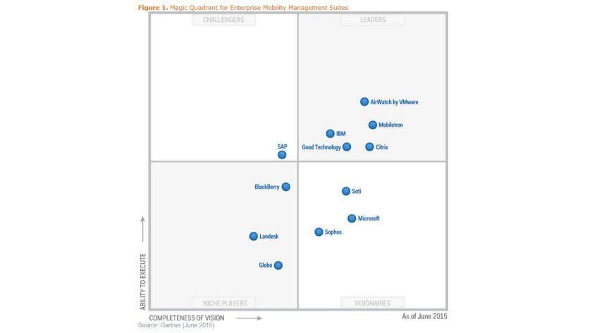 Virtueller Ritterschlag: 2015 nahm Gartner Microsoft mit EMS als Visionär in den Magic Quadrant EMM auf.