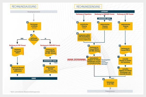 ZUGFeRD-Prozesse