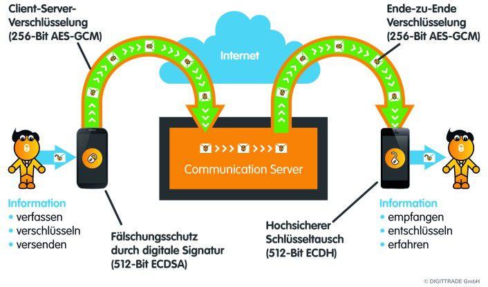 So läuft die Kommunikation vollständig verschlüsselt ab: Auch der Diensteanbieter erhält keinen Einblick in die versendeten Daten.