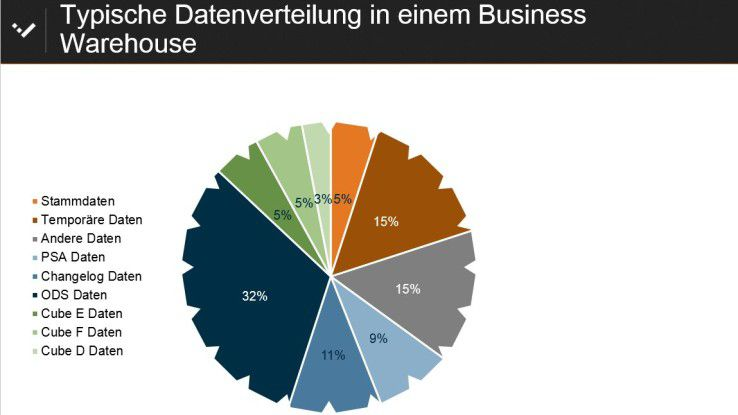 Abb. 1: Produktiv genutzte Daten machen in InfoCubes nur sieben bis elf Prozent der Systemgröße aus.