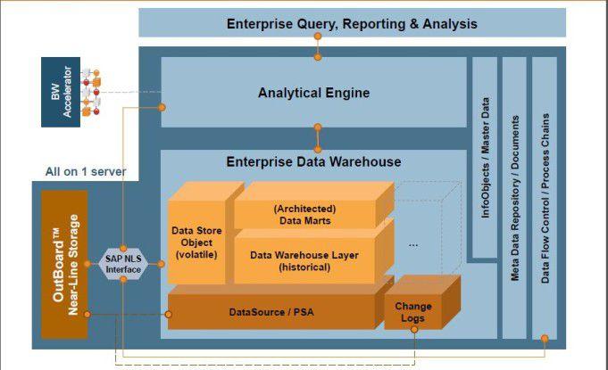 Abb 2: SAP BW Architektur mit Near-Line Storage