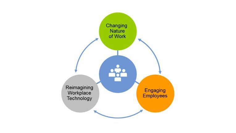 Digital Workplace-Key-Innitiative-Overview