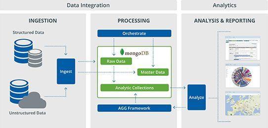 Integration der Datenbank MongoDB in die Pentaho BA Suite.