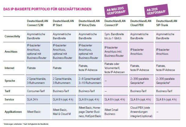 Das All-IP-Portfolio der Telekom für Geschäftskunden