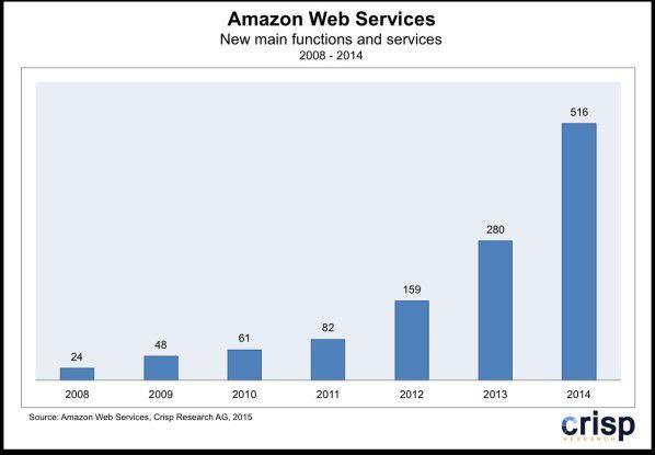 Innovationsmaschine: In den vergangenen sieben Jahren hat AWS 1.170 neue Funktionen und Services veröffentlicht.