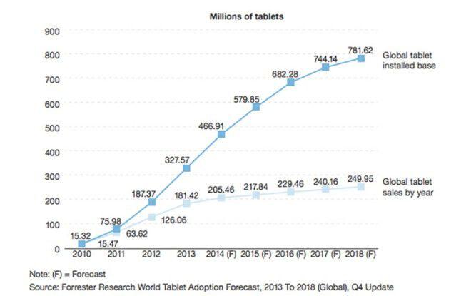 Forrester Research: Tablets gewinnen im Business-Umfeld an Bedeutung.