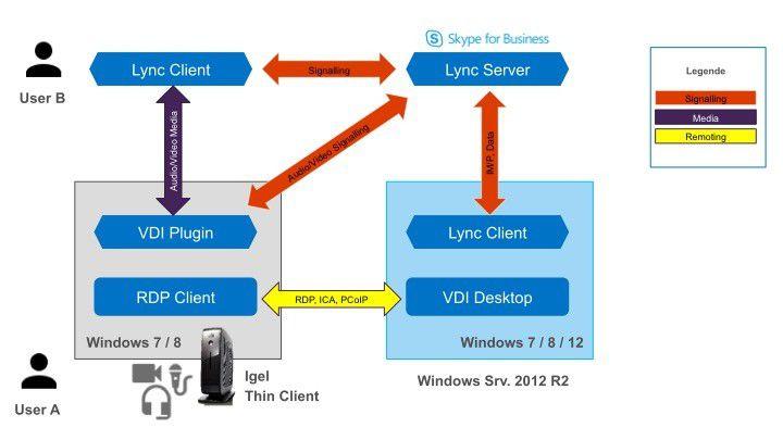 Das Lync VDI-Plugin liefert A/V Streams parallel zu RDP aus.