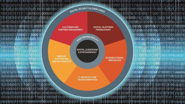 Das Gesamtmodell Digitale Exzellenz: Je besser die Teilbereiche ineinander greifen, desto größer die Chance auf Digitale Exzellenz.