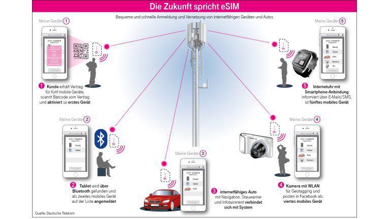 Allerdings arbeiten auch Carrier wie die Telekom an der eSIM. Sie versprechen eine einfachere Vernetzung vieler Endgeräte.