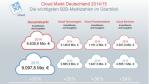 Die Philosophie des Cloud Computing: Nicht die Technik verändert unsere Welt - Foto: Experton Group AG