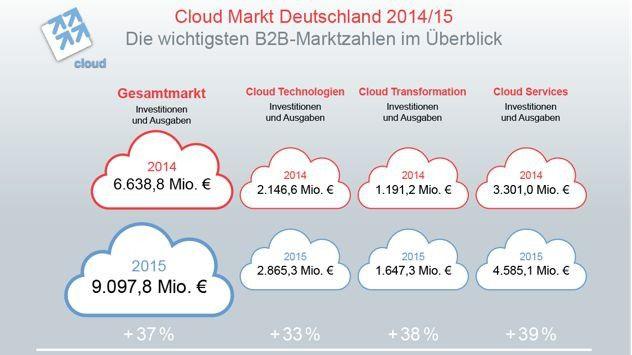Laut Experton wächst der Cloud-Markt auch in Deutschland kräftig.