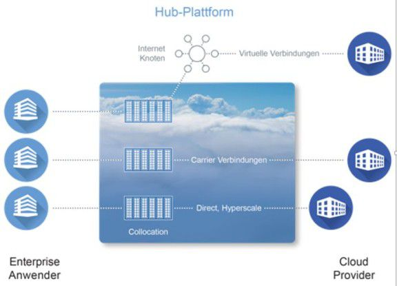 Cloud Colocation-Hubs