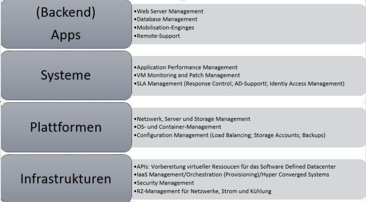 Typisches Portfolio im Bereich Managed Services