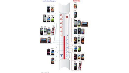 Zu kalt: Bei welchen Temperaturen Smartphones versagen.