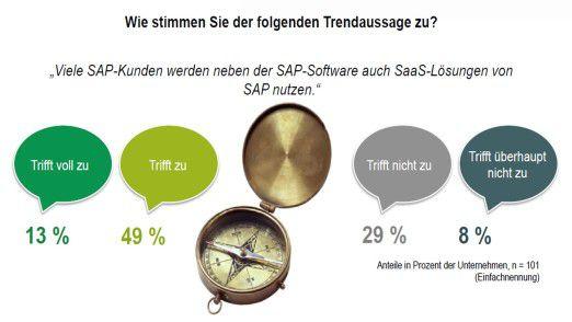 Eine Mehrheit erwartet, dass SAP SaaS sich als Ergänzung der vorhandenen Systeme etabliert.