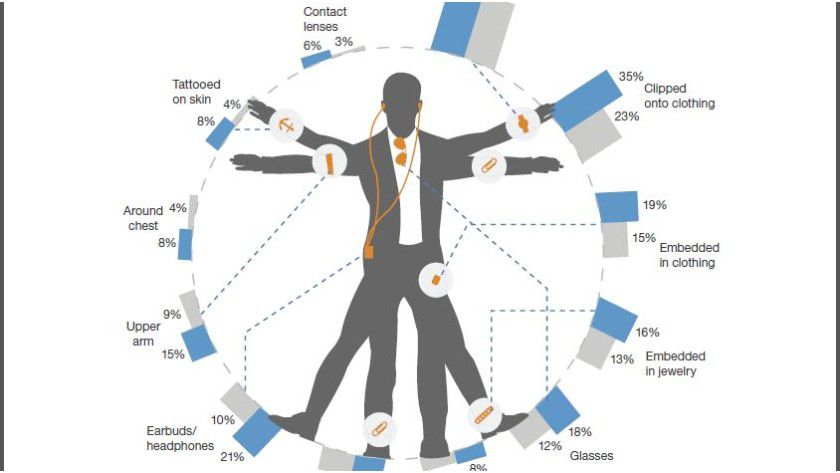 Wie der Auszug aus einer Forrester-Grafik zeigt, können sich viele Verbraucher Armbänder als Wearables vorstellen. Der blaue Balken gibt die Zahlen für die USA wider, der graue für die EU.