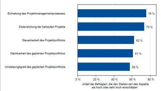 Die Grafik zeigt den Stellenwert von fünf Kennzahlen für die PMO-Erfolgsmessung.