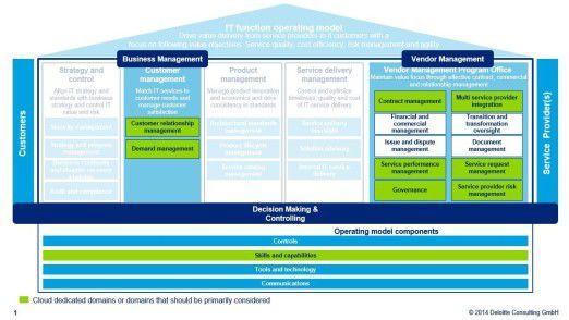 Abb. 1: Cloud befähigtes IT-Betriebsmodell