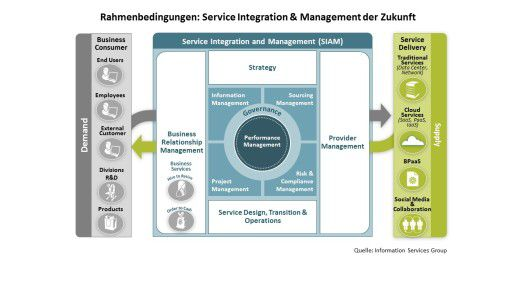 The Future Service Integration & Management Framework