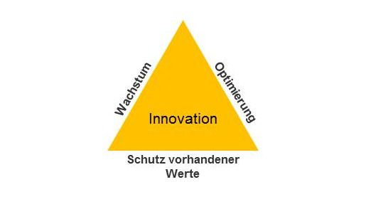 Drei zentrale Kriterien sind erfolgsentscheidend für eine positive Unternehmensperformance.