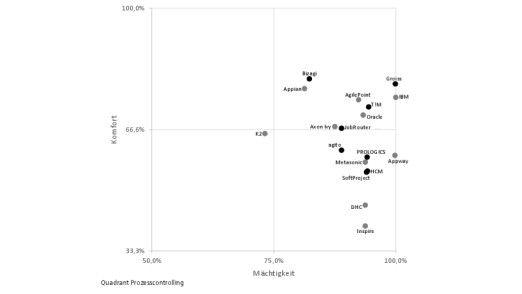 In der Kategorie Prozesscontrolling zeigen sich große Unterschiede bezüglich der Benutzerfreundlichkeit.