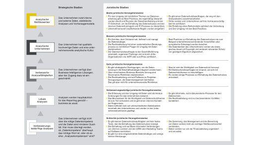 Abb. 1: Unternehmen, die sich mit Big Data beschäftigen, durchlaufen verschiedene Kompetenzstadien. Sie unterscheiden sich anhand strategischer und juristischer Faktoren.