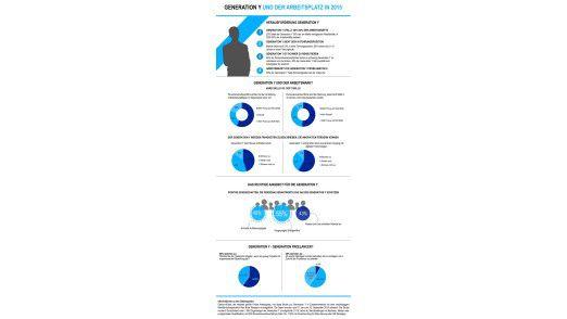 Die Studienergebnisse zeigen, vor welche Herausforderungen die Generation Y Unternehmen aktuell und zukünftig stellt.