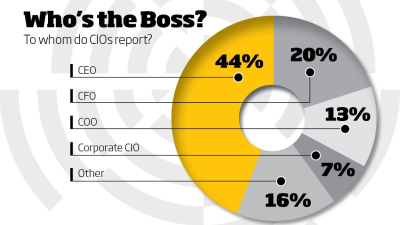2015 State of the CIO Survey zur Lage des CIO - Foto: CIO.com