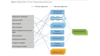Data Management: Chief Data Officer bekommen die Verantwortung - Foto: Forrester Research