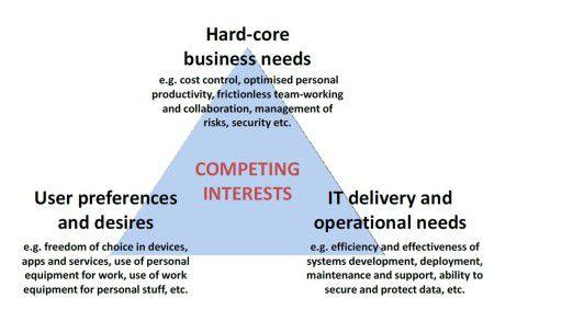 Dreieck voller Spannungen: Es ist nicht leicht, die unterschiedlichen Interessen von Business, Usern und IT-Abteilung auszubalancieren.