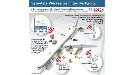 Bosch ist in der deutschen Industrie führend beim Thema Industrie 4.0.