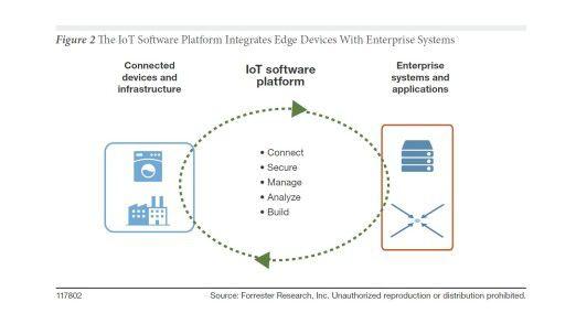 Die Grafik zeigt, wie IoT-Plattformen Connected Devices und die Firmen-IT verbindet.