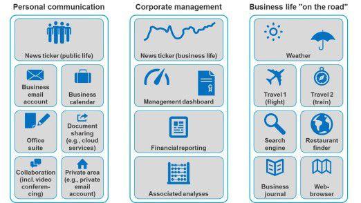 Abbildung: Mit der Dreiteilung unterstützt der Manager Desktop nicht nur die Unternehmenssteuerung, sondern vereinfacht auch die persönliche Kommunikation von Führungskräften und berücksichtigt deren neuen mobilen Geschäftsalltag - auch mit dem Ziel, Apps mit Freude zu erleben.