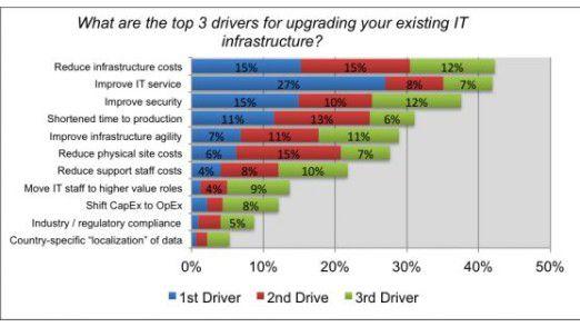 Wichtigster und von 27 Prozent der Befragten an erster Stelle genannter Treiber für die geplanten Infrastruktur-Upgrades ist die Verbesserung des IT-Services.