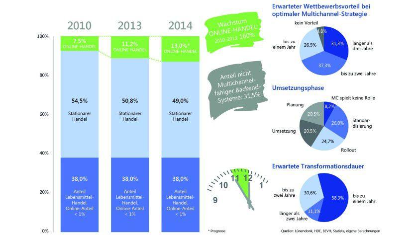 Ergebnisse der Trendstudie Multichannel 2015