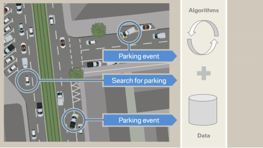 Parkwahrscheinlichkeitsprognose: BMW ConnectedDrive entwickelt Lösungen zur intelligenten Parkplatzsuche.